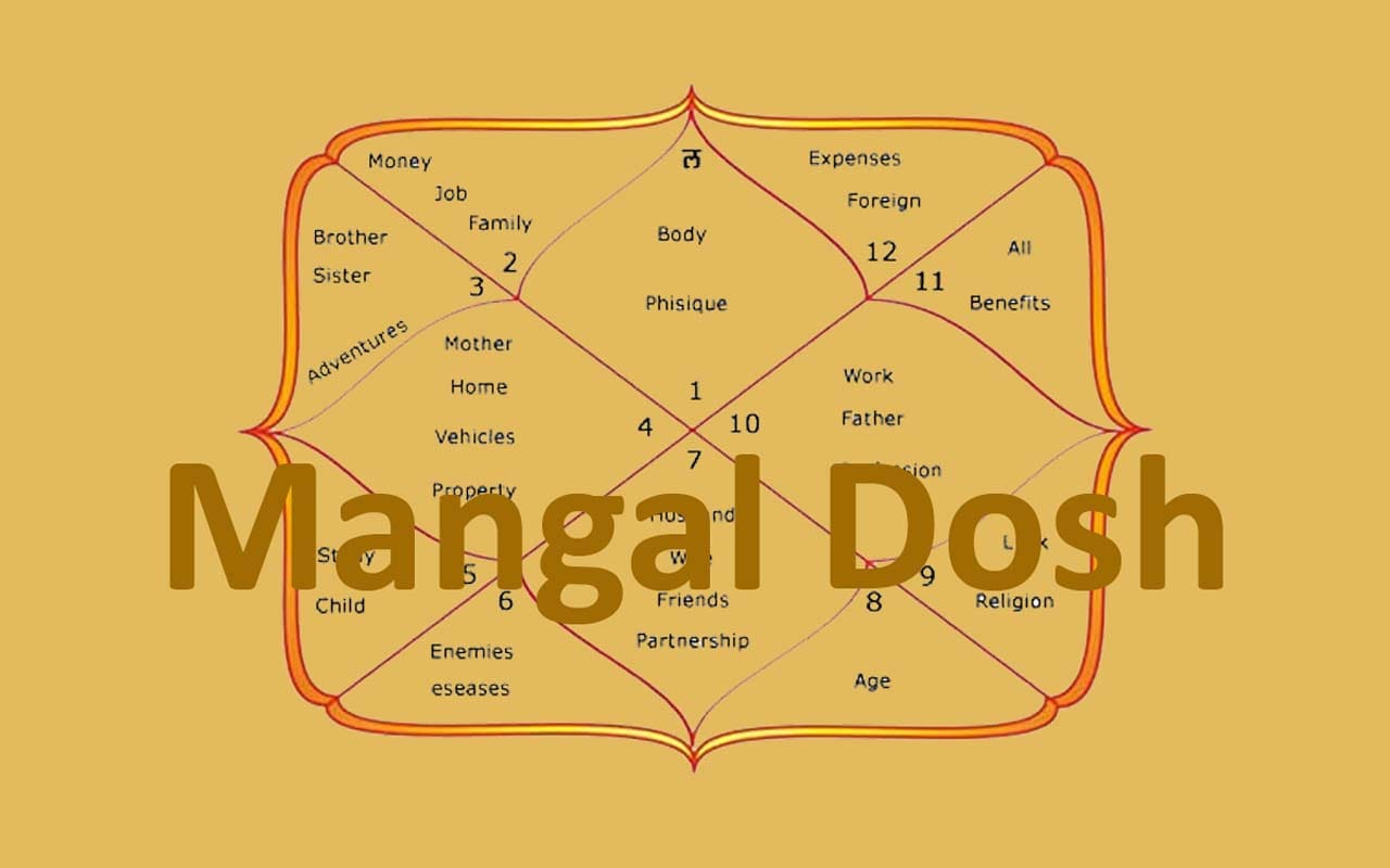 Manglik Dosha and how to cure it